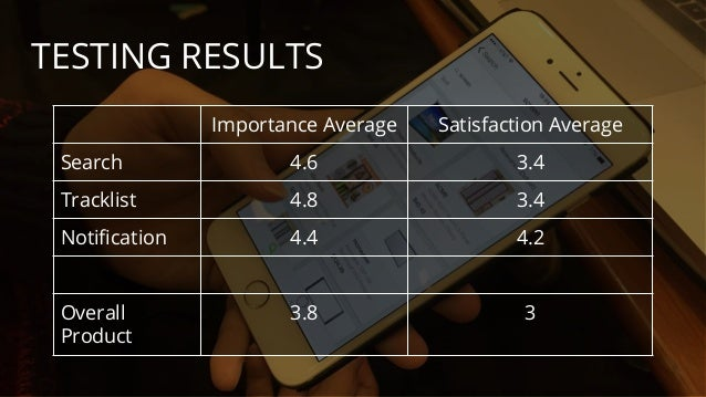TESTING RESULTS Importance Average Satisfaction Average Search 4.6 3.4 Tracklist 4.8 3.4 Notification 4.4 4.2 Overall Prod...