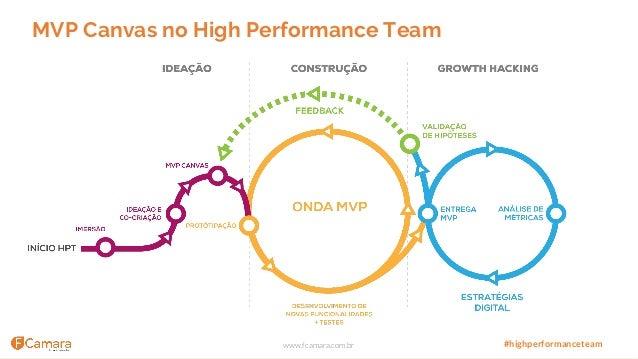 www.fcamara.com.br #highperformanceteam MVP Canvas no High Performance Team