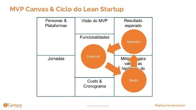 www.fcamara.com.br #highperformanceteam MVP Canvas & Ciclo do Lean Startup Aprender Construir Medir