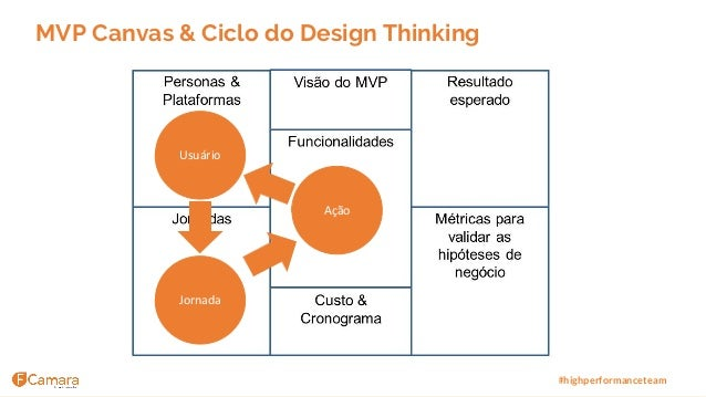 www.fcamara.com.br #highperformanceteam MVP Canvas & Ciclo do Design Thinking Ação Usuário Jornada