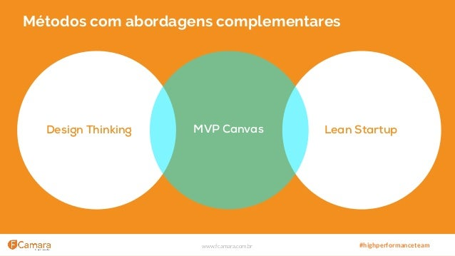 www.fcamara.com.br #highperformanceteam Métodos com abordagens complementares Design Thinking Lean StartupMVP Canvas