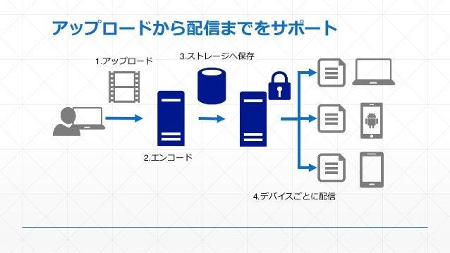 アップロードから配信までをサポート 1.アップロード 2.エンコード 3.ストレージへ保存 4.デバイスごとに配信