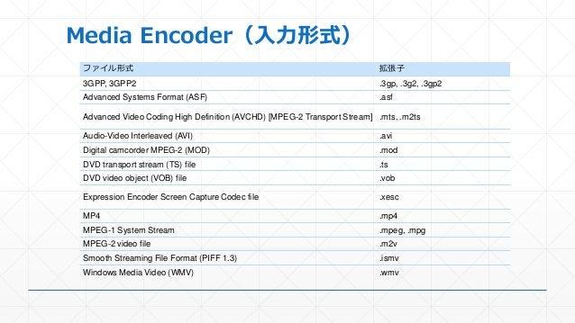 Media Encoder(入力形式) ファイル形式 拡張子 3GPP, 3GPP2 .3gp, .3g2, .3gp2 Advanced Systems Format (ASF) .asf Advanced Video Coding High...