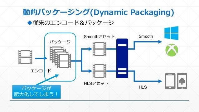 動的パッケージング(Dynamic Packaging) 従来のエンコード&パッケージ エンコード パッケージ Smoothアセット HLSアセット HLS Smooth パッケージが 肥大化してしまう!