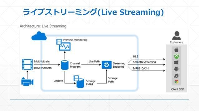 ライブストリーミング(Live Streaming)