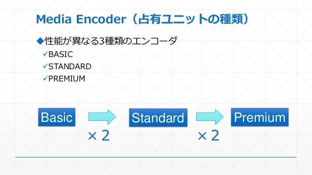 Media Encoder(占有ユニットの種類) 性能が異なる3種類のエンコーダ BASIC STANDARD PREMIUM Basic PremiumStandard ×2 ×2
