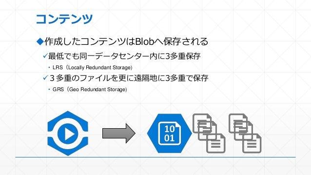 コンテンツ 作成したコンテンツはBlobへ保存される 最低でも同一データセンター内に3多重保存 • LRS(Locally Redundant Storage) 3多重のファイルを更に遠隔地に3多重で保存 • GRS(Geo Redund...