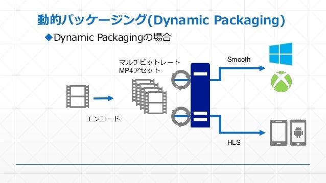 動的パッケージング(Dynamic Packaging) Dynamic Packagingの場合 エンコード マルチビットレート MP4アセット HLS Smooth