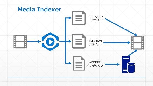 Media Indexer TTML/SAMI ファイル キーワード ファイル 全文検索 インデックス