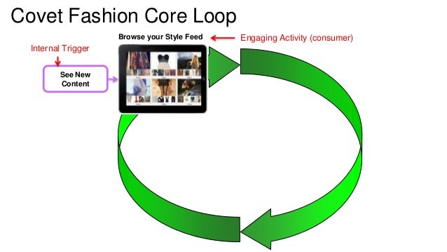 Covet Fashion Core Loop  See New  Content  Browse your Style Feed Engaging Activity (consumer)  Internal Trigger