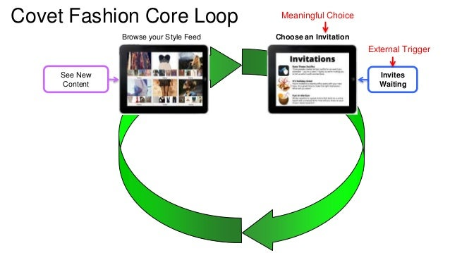 Covet Fashion Core Loop  Invites  Waiting  See New  Content  Meaningful Choice  Browse your Style Feed Choose an Invitatio...