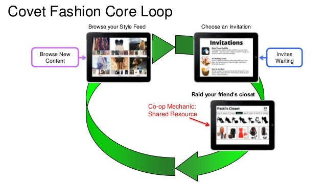 Covet Fashion Core Loop  Invites  Waiting  Browse New  Content  Browse your Style Feed Choose an Invitation  Raid your fri...
