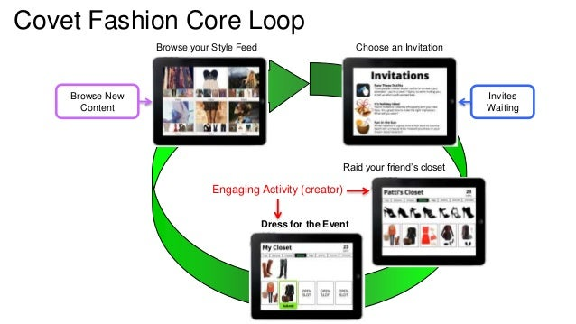 Covet Fashion Core Loop  Browse your Style Feed Choose an Invitation  Raid your friend's closet  Engaging Activity (creato...