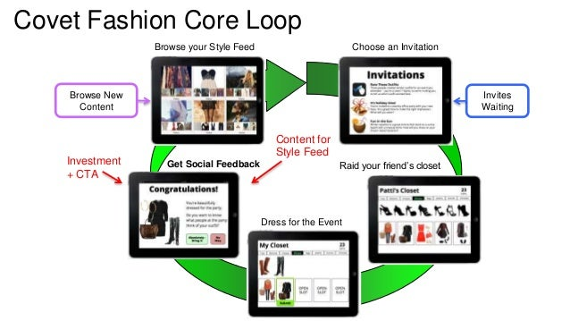 Covet Fashion Core Loop  Invites  Waiting  Browse New  Content  Browse your Style Feed Choose an Invitation  Get Social Fe...