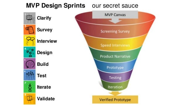 MVP Design Sprints our secret sauce  Clarify  Survey  Interview  Design  Build  Test  Iterate  Validate