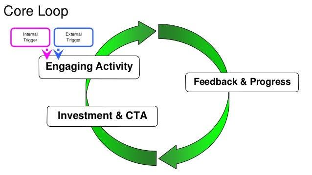 iCso froe rL oEonpthusiasts  Feedback & Progress  Engaging Activity  Investment & CTA  Internal  Trigger  External  Trigge...