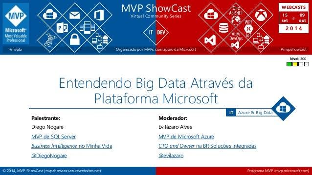 © 2014, MVP ShowCast (mvpshowcast.azurewebsites.net) Programa MVP (mvp.microsoft.com) Azure & Big DataIT MVP ShowCast Virt...