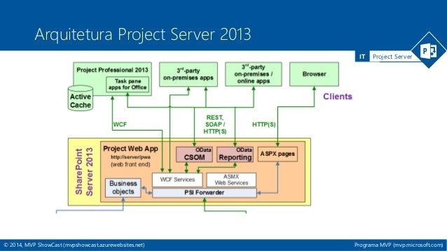 Replicando dados do project online com o sql server usando - Porta sql server ...