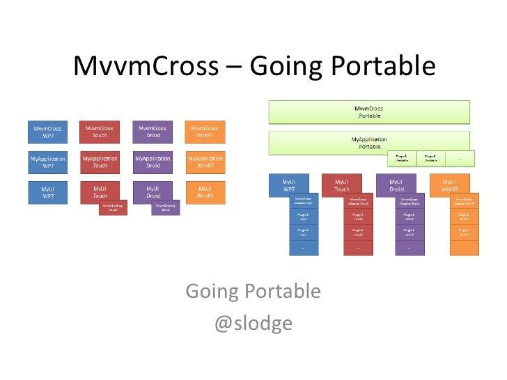 MvvmCross – Going Portable        Going Portable          @slodge
