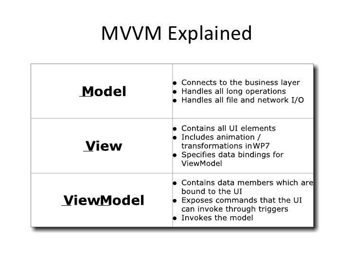 MVVM for n00bs Slide 3