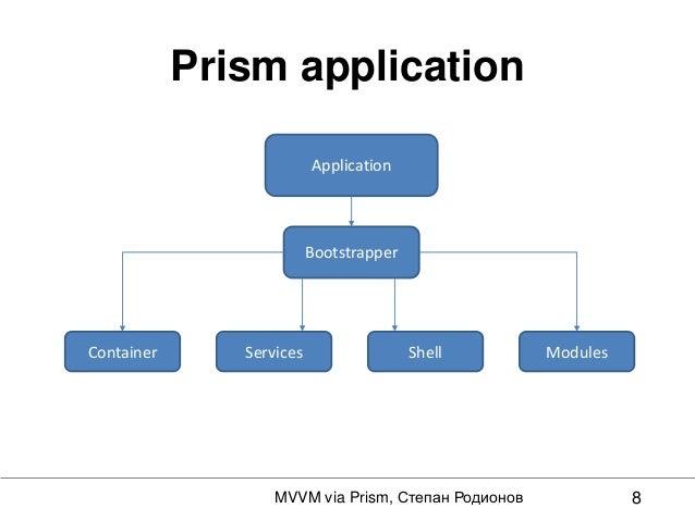 Смотрим на Mvvm сквозь prism'у