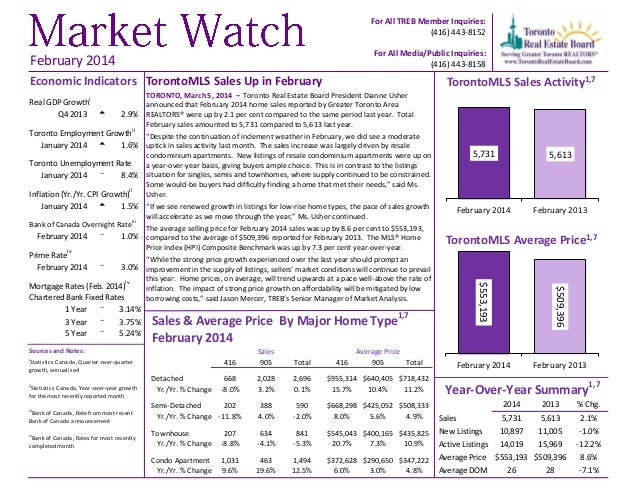 TorontoMLS Sales Up in February TORONTO, March 5, 2014 – Toronto Real Estate Board President Dianne Usher announced that F...