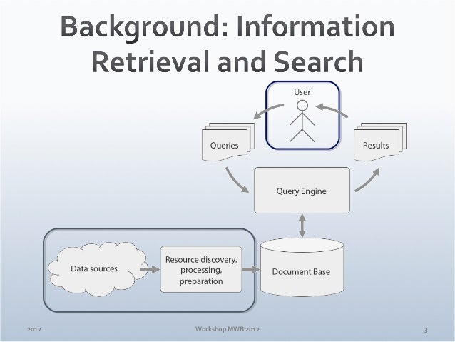 ¿Donde está? – Surveying Local Search in Honduras - MWB 2012 Slide 3