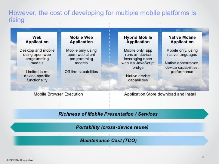 However, the cost of developing for multiple mobile platforms is rising                  Web                      Mobile W...