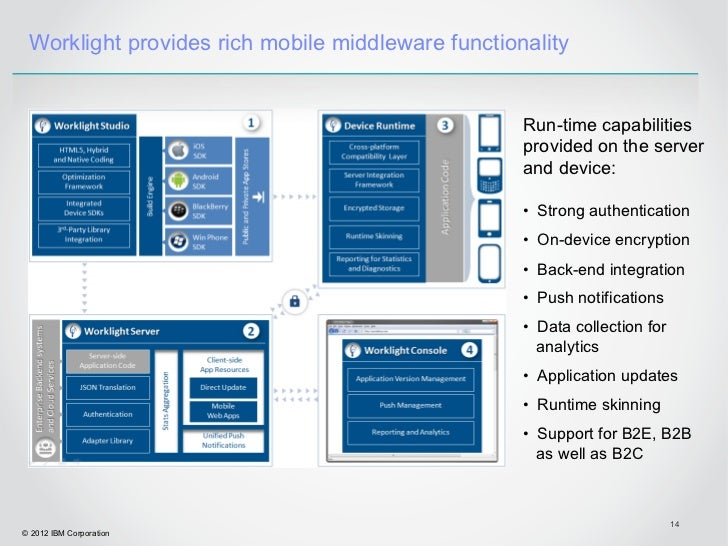 Worklight provides rich mobile middleware functionality                                                   Run-time capabil...