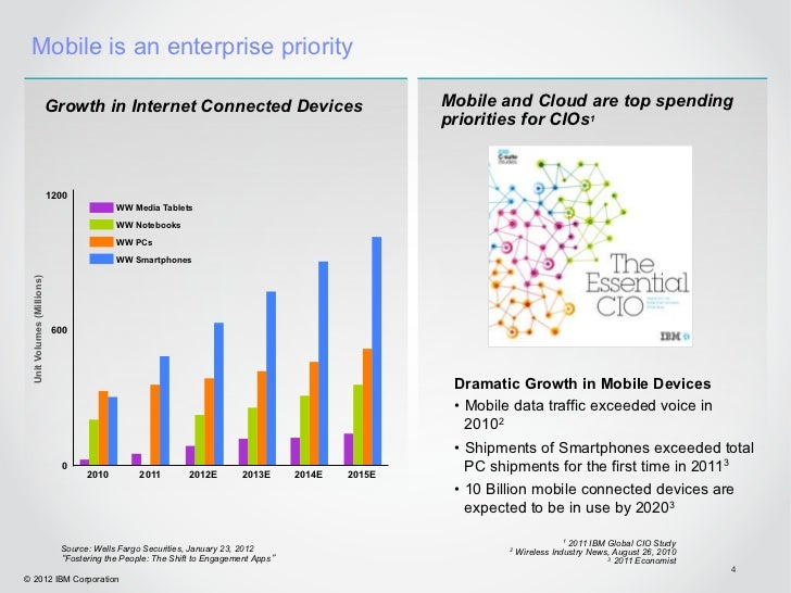 Mobile is an enterprise priority                           Growth in Internet Connected Devices                           ...