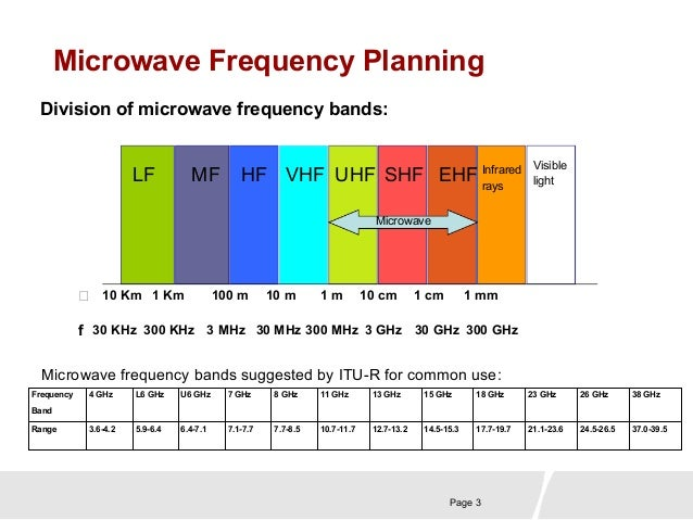 Mw frequency planning