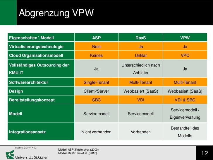 Abgrenzung VPWEigenschaften  Modell                            ASP              DaaS                  VPWVirtualisierungst...