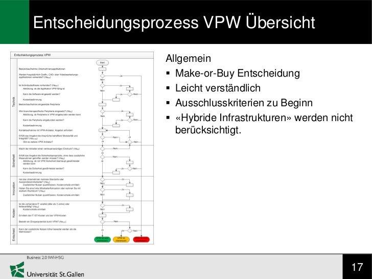 Entscheidungsprozess VPW Übersicht               Allgemein                Make-or-Buy Entscheidung                Leicht...
