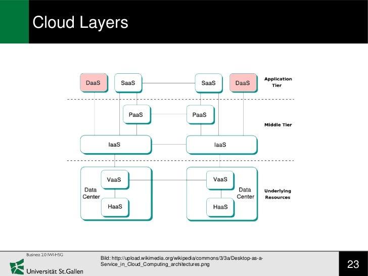 Cloud Layers        Bild: http://upload.wikimedia.org/wikipedia/commons/3/3a/Desktop-as-a-        Service_in_Cloud_Computi...