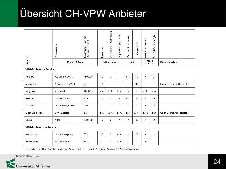 Übersicht CH-VPW Anbieter                            24