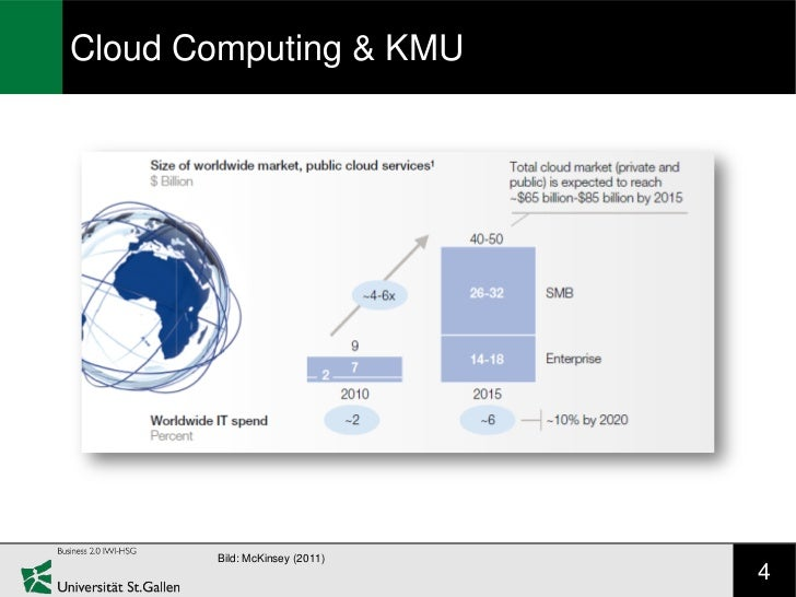 Cloud Computing & KMU       Bild: McKinsey (2011)                               4