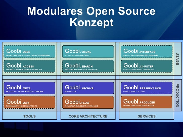 Modulares Open Source       Konzept