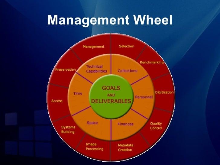 Management Wheel