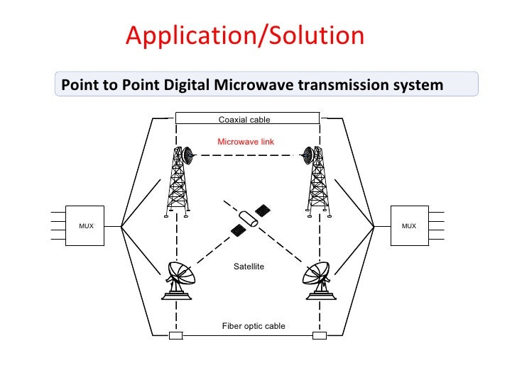 point to point microwave Counteracting point-to-point microwave propagation issues with adaptive  modulation scott d nelson wireless transmission product group – north  america.