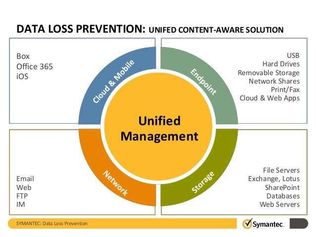 Technology overview symantec data loss prevention dlp - Office 2010 petite entreprise download ...