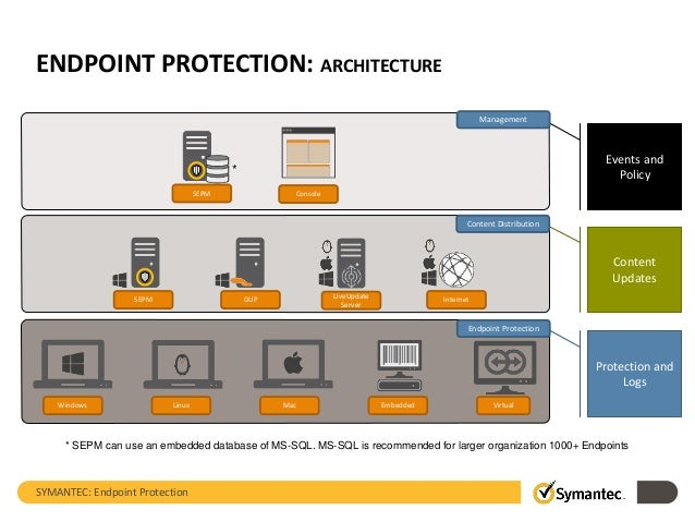 Technology Overview - Symantec Endpoint Protection (SEP)
