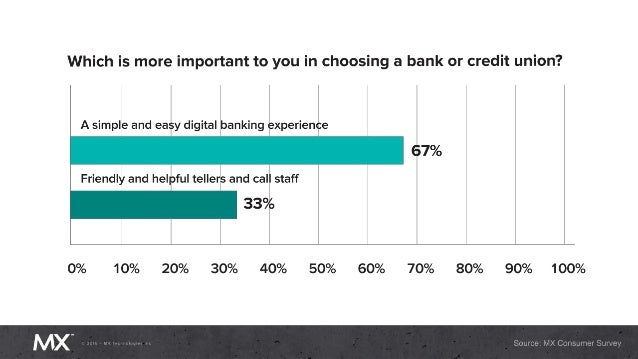 2016 banking trends consumers are getting increasingly picky fandeluxe Gallery