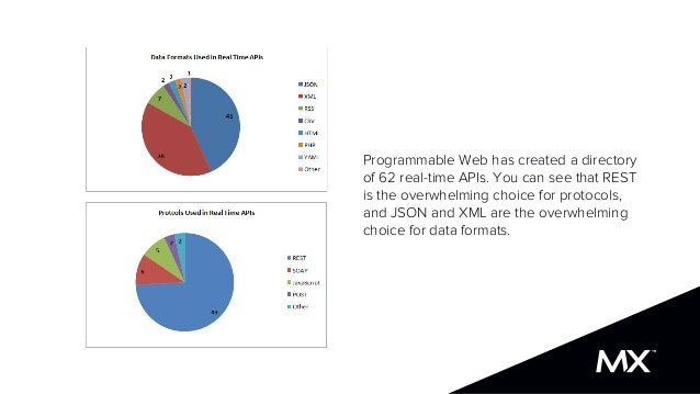 Programmable Web has created a directory of 62 real-time APIs. You can see that REST is the overwhelming choice for protoc...