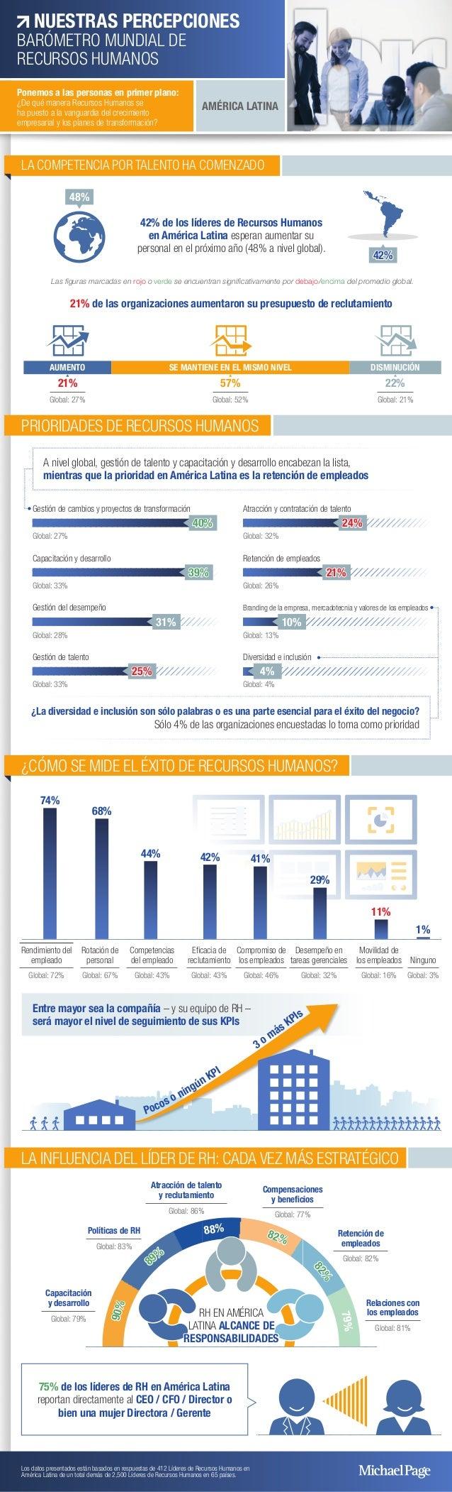 LA COMPETENCIA POR TALENTO HA COMENZADO 42% de los líderes de Recursos Humanos en América Latina esperan aumentar su perso...