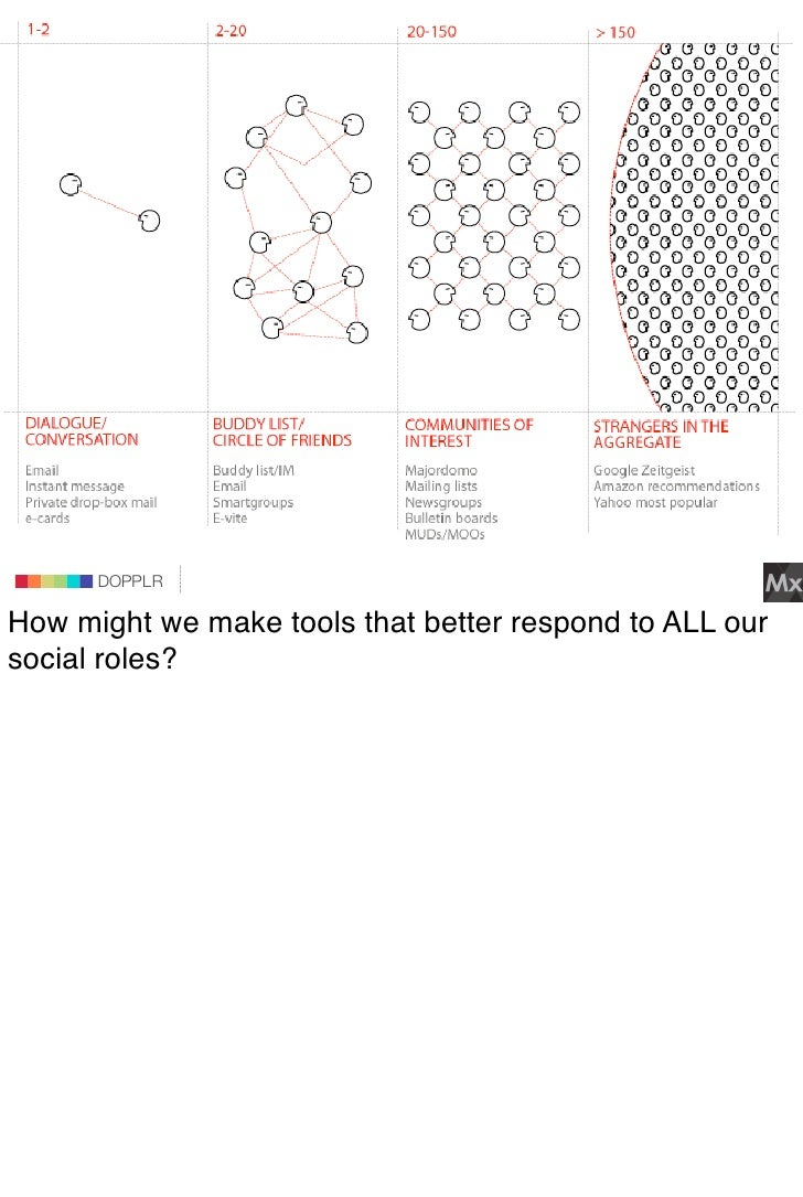 DOPPLR                    DOPPLR           DOPPLR  How might we make tools that better respond to ALL our Where next? soci...
