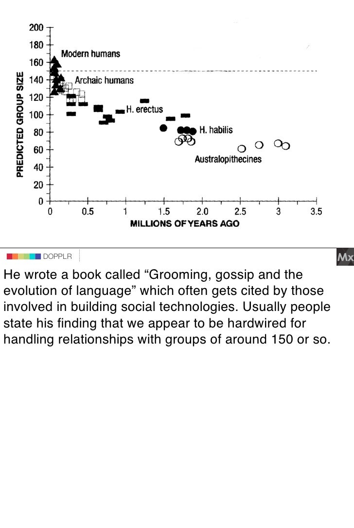 """DOPPLR                DOPPLR       DOPPLR  He wrote a book called """"Grooming, gossip and the Where next? evolution of langu..."""