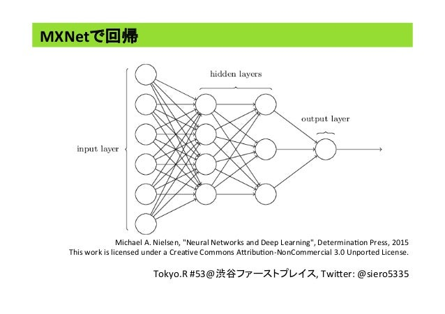 "MXNetで回帰	 Michael	A.	Nielsen,	""Neural	Networks	and	Deep	Learning"",	Determina<on	Press,	2015		 This	work	is	licensed	under	..."