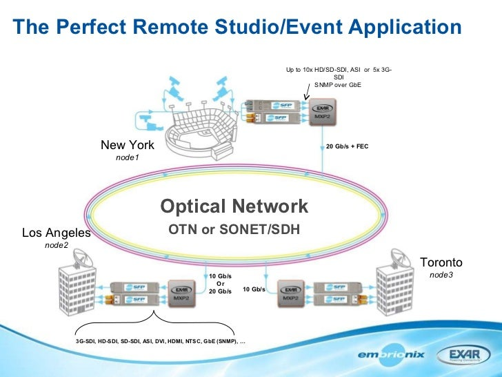 The Perfect Remote Studio/Event Application 10 Gb/s Or 20 Gb/s 20 Gb/s + FEC Optical Network OTN or SONET/SDH New York nod...