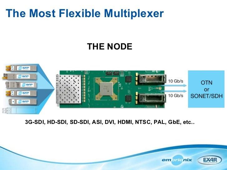 The Most Flexible Multiplexer THE NODE 3G-SDI, HD-SDI, SD-SDI, ASI, DVI, HDMI, NTSC, PAL, GbE, etc..