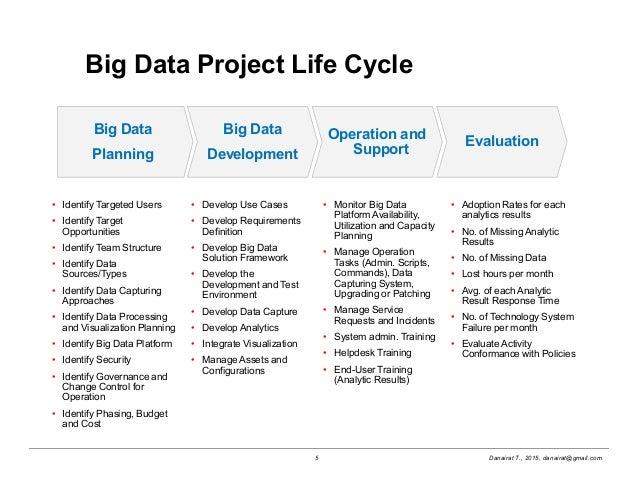 Big Data Maturity Model And Governance